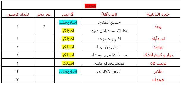 آخرین نتایج انتخابات در استان همدان +جدول