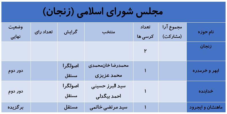 آخرین نتایج انتخابات در استان زنجان