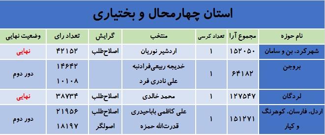 آخرین نتایج انتخابات در استان چهارمحالوبختیاری