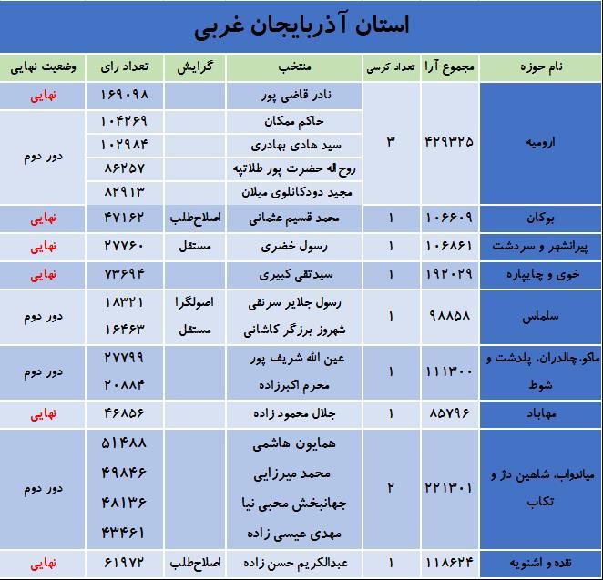 آخرین نتایج انتخابات در استان آذربایجان غربی
