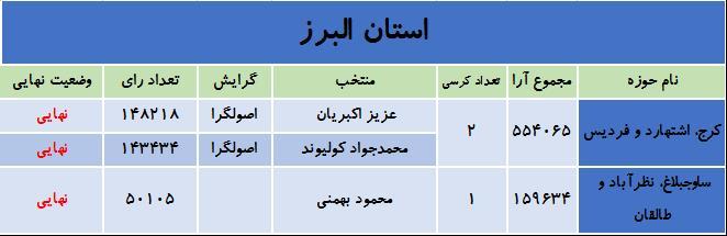 آخرین نتایج انتخابات در استان البرز