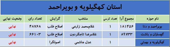آخرین نتایج انتخابات در استان کهگیلویه و بویراحمد