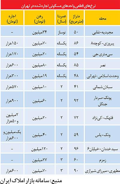 آخرین نرخ آپارتمانهای اجاره رفته در تهران