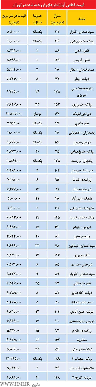 قیمتهای قطعی آپارتمان در منطقه 3 تهران