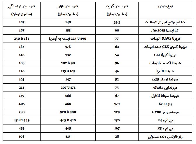 قیمت خودروهای خارجی قبل از ورود به ایران چقدر است؟