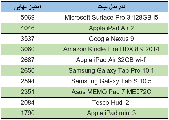 تبلت Surface Pro 3 مایکروسافت، برنده قاطع مسابقه سرعت