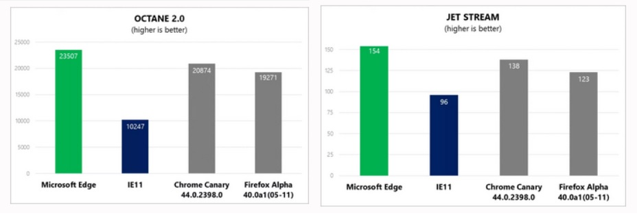 با حضور Microsoft Edge مسابقه مرورگرها جذاب میشود