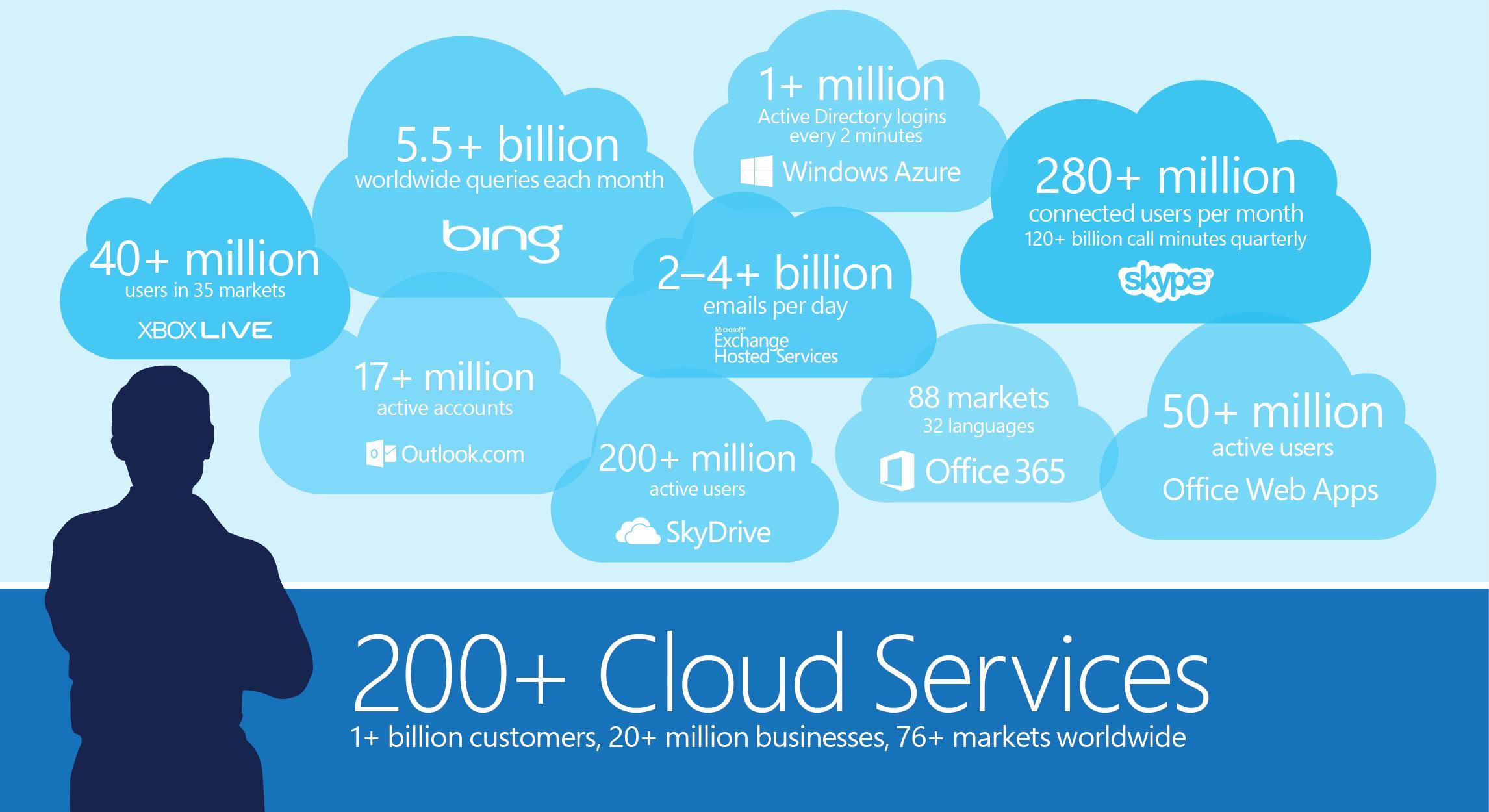 تلاش مایکروسافت برای تبدیل شدن به قدرت برتر حوزه Cloud