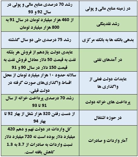آیا دولت پاسخی برای آمار و ادعاهای وزیر اقتصاد احمدی نژاد دارد؟