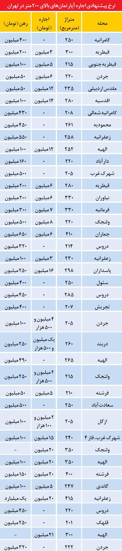 رهن و اجاره آپارتمانهای لوکس در تهران