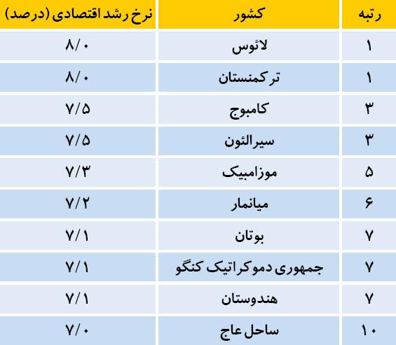 پیشبینیهای اقتصادی از جهان و ایران در ۲۰۱۶