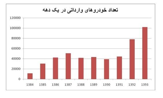 رکورد واردات خودرو در کدام سال شکسته شد؟