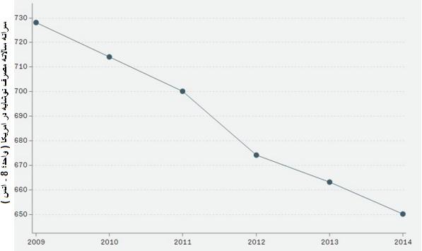 میزان مصرف نوشابه آمریکاییها و ایرانیها