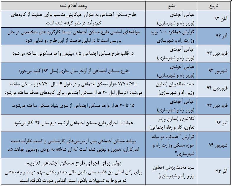 منابع حاصل از بازپرداخت مسکن مهر در جیب پر درآمدها