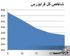 شروع خاکستری بورس تهران
