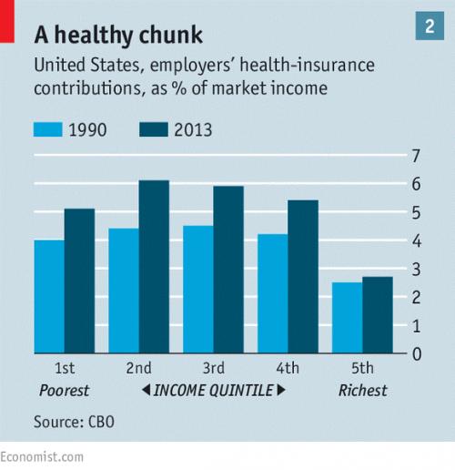 طبقه متوسط در آمریکا مهمتر است یا رفع نابرابری؟