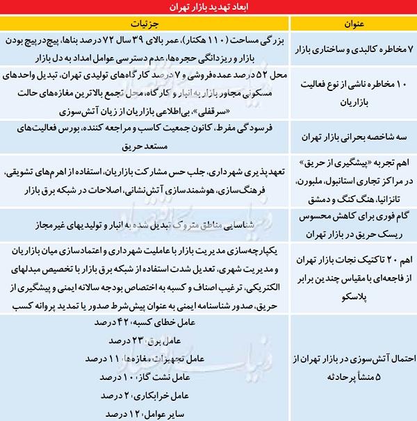۵ مسیر حمله آتش به بازار تهران