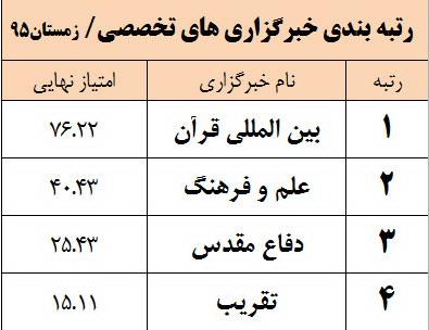 اعلام نتایج دومین دوره رتبه بندی خبرگزاریها