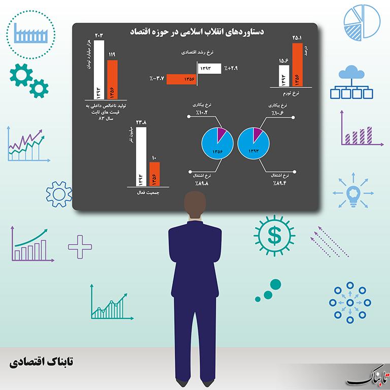مقایسه اقتصاد کشور در قبل و بعد از انقلاب اسلامی