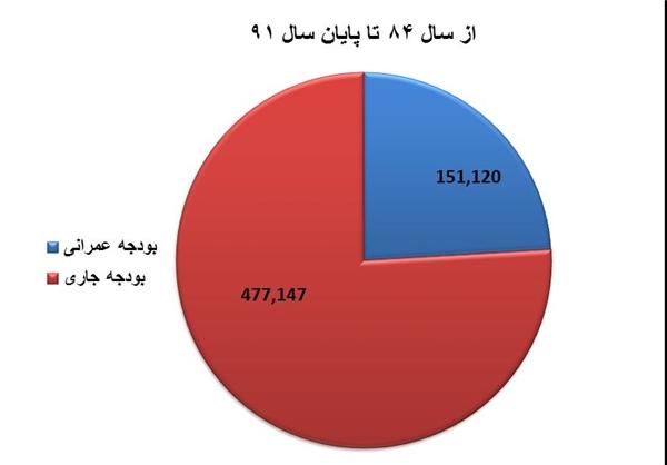 دولت پرخرج رکود را تعمیق کرد