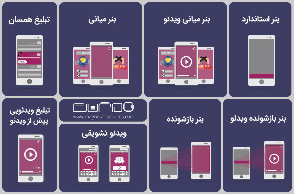 مگنت؛ راهی بهتر برای درآمدزایی از سایت و اپلیکیشن