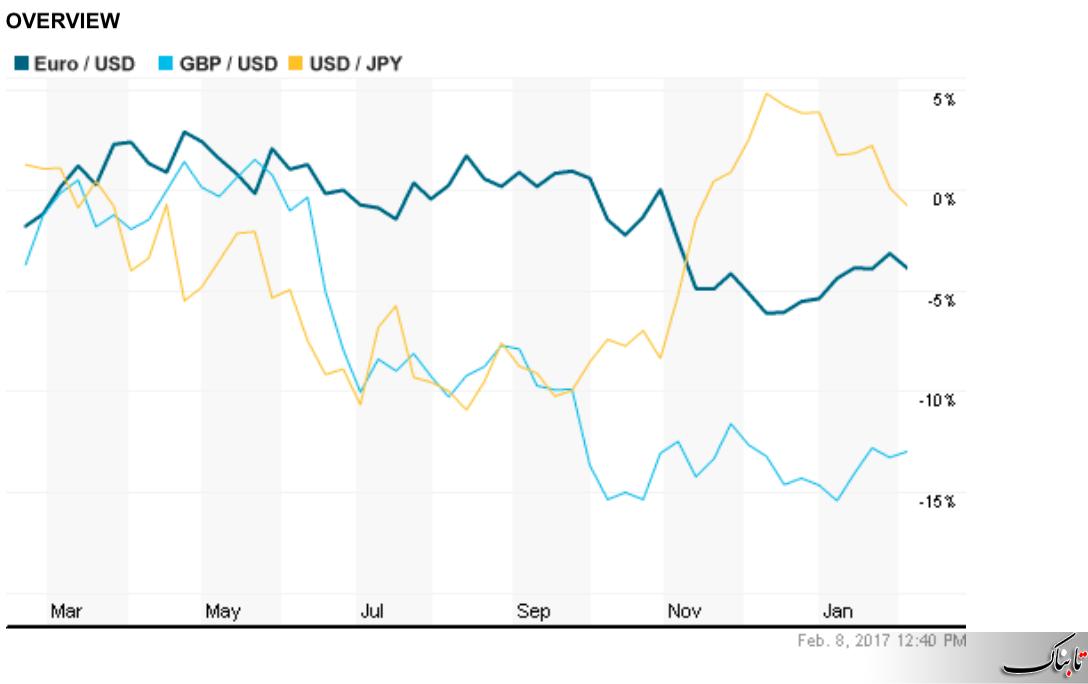 سقوط کاهش دلار با کاهش سرمایه گذاری در آمریکا