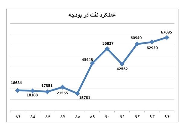 درآمد نفتی دولت روحانی از دولت قبل سبقت گرفت