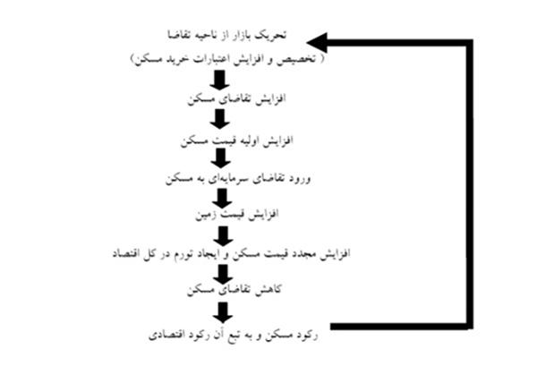 دلایل ناکامی آخوندی در حل معضل رکود مسکن