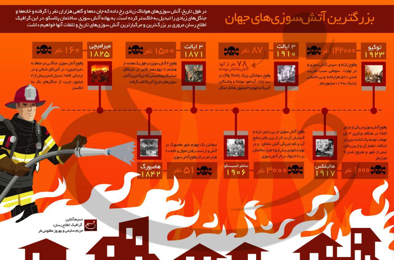 اینفوگرافیک بزرگترین آتشسوزیهای جهان