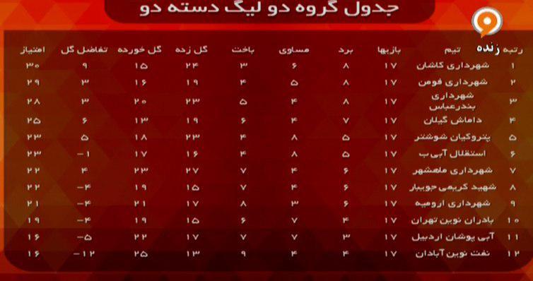 جدول هرسه گروه لیگ دسته دوم فوتبال