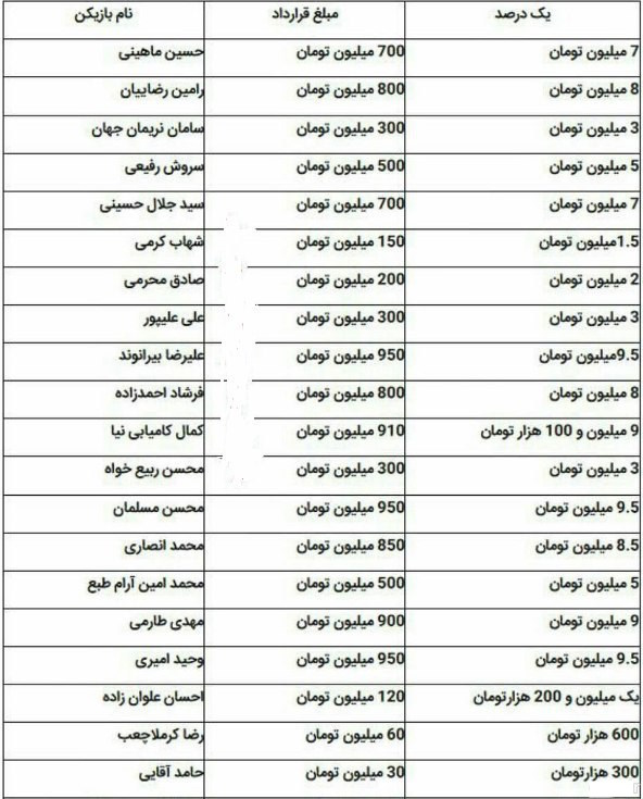 رقم کمک پرسپولیسی هابه باشگاه فاش شد+عکس