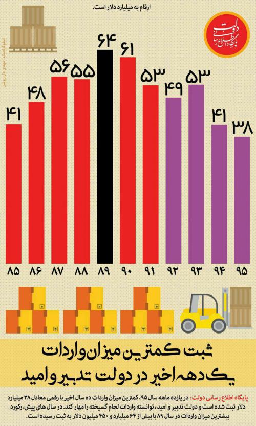 آیا کاهش واردات یک دستاورد است؟