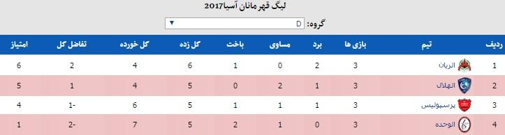 الریان قطر3 - پرسپولیس1/افسوس فرصت ها و پنالتی سوخته تیم برانکو در نیمه اول