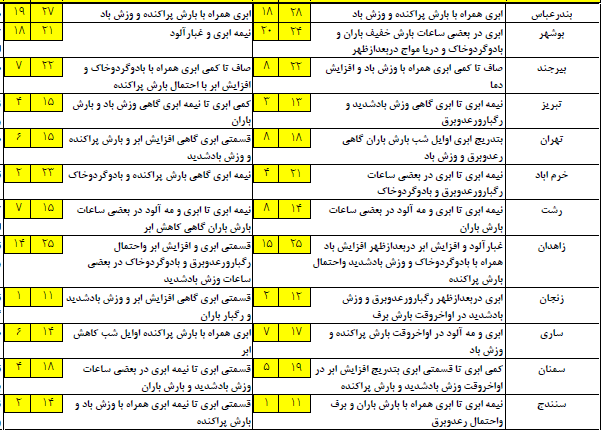 آخرین وضعیت پیشبینی آب و هوا و ترافیک؛ پنج شنبه، 26 اسفند