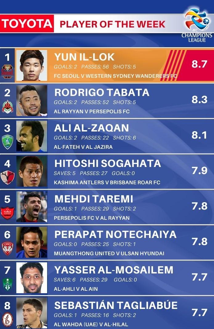 طارمی درتیم منتخب هفته سوم لیگ قهرمانان آسیا+عکس