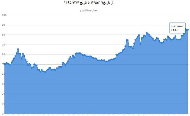 از «گزینه ادغام بانکها روی میز بانک مرکزی» تا «اما و اگر در واردات گاز از ترکمنستان»