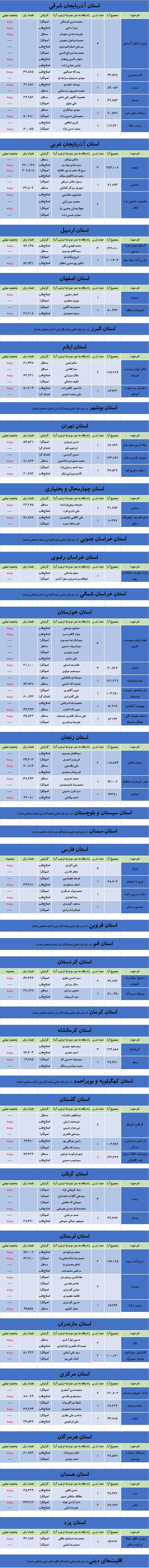 نتایج دومین مرحله انتخابات مجلس شورای اسلامی+جدول /شمارش آرا پایان یافت /اسامی و گرایش ۶۸ نماینده جدید