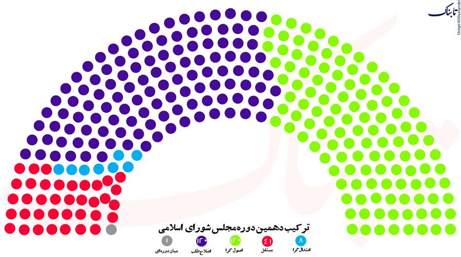 تقسیم میلیمتری کرسیهای مجلس میان اصولگریان و اصلاح طلبان