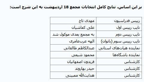نتیجه کامل انتخابات امروز فدراسیون فوتبال