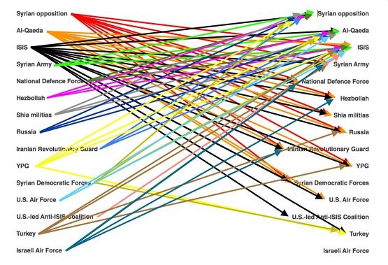 نمودار دوستیها و دشمنیها در سوریه و خاورمیانه