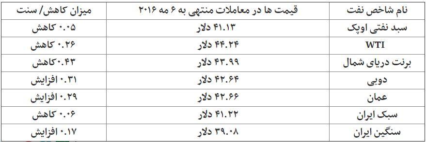 بازار نفت با برکناری«النعیمی» کنار آمد/ نفت سنگین ایران گران شد