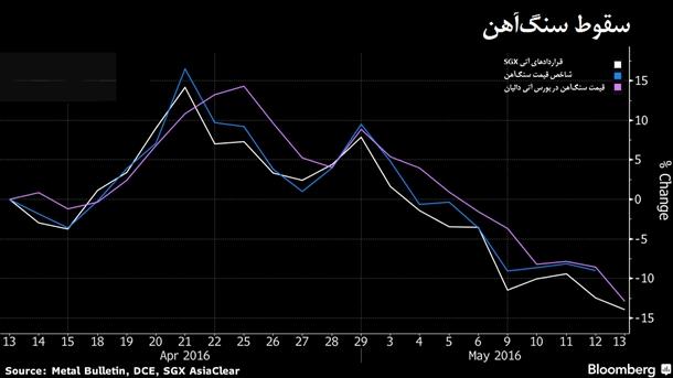 سقوط شدید سنگآهن ادامه دارد/ به رشدهای موقت امیدی نیست