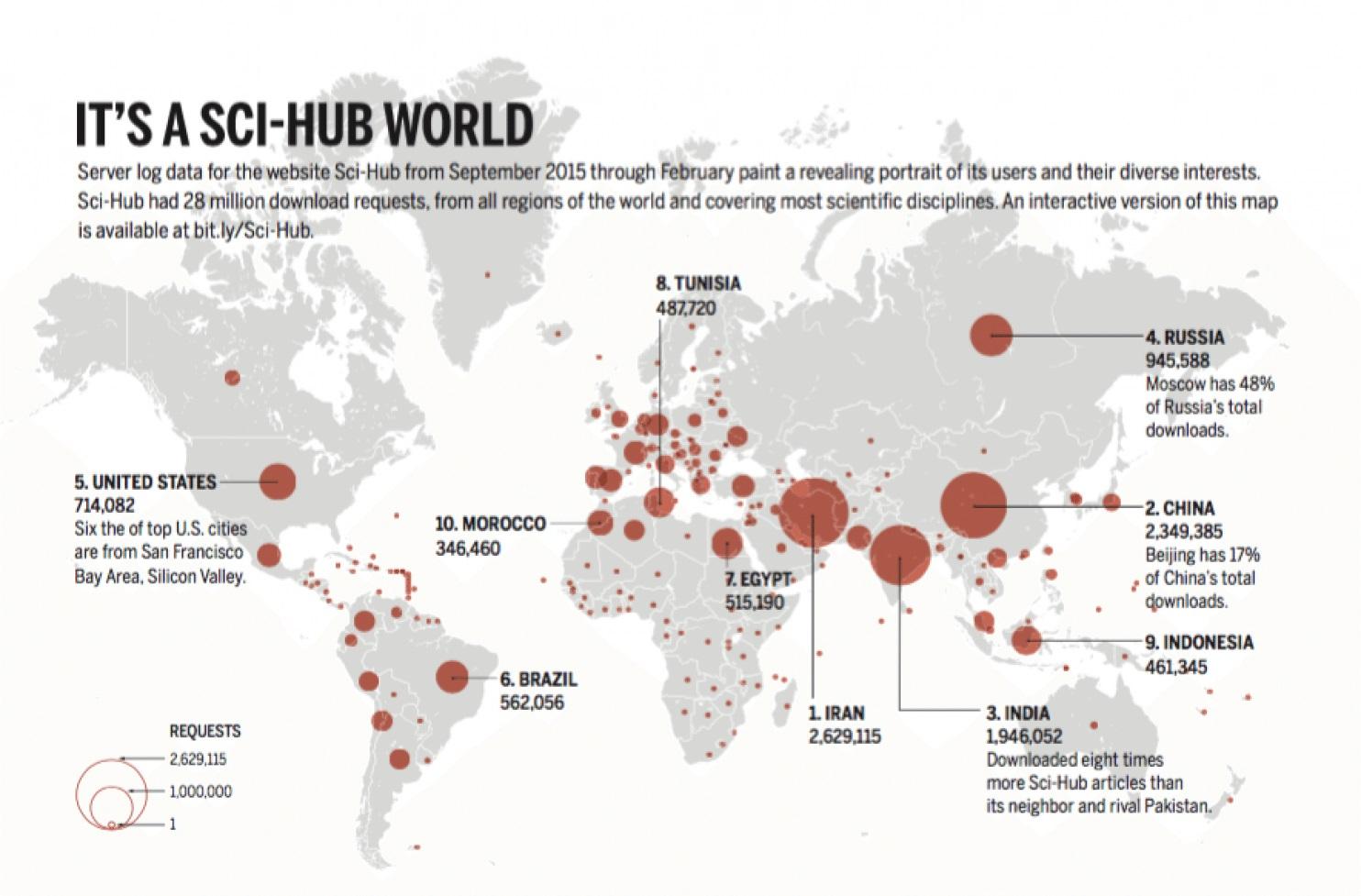 ایران رکورد دار دسترسی غیر قانونی و سرقت مقالات علمی در دنیا / توقیف وب سایت «رابین هود علمی»