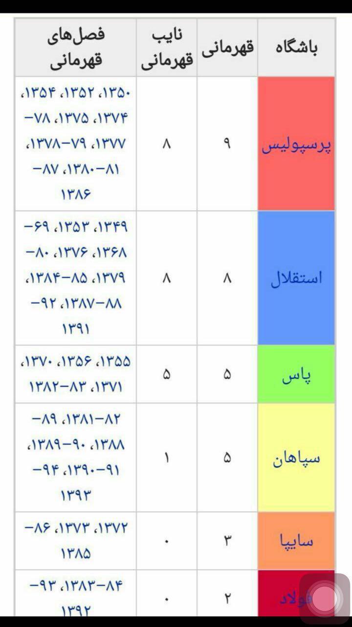 جام های پرسپولیس در فوتبال ایران بیشتر است یا استقلال؟