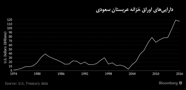 سهم عربستان از بدهیهای آمریکا چقدر است؟