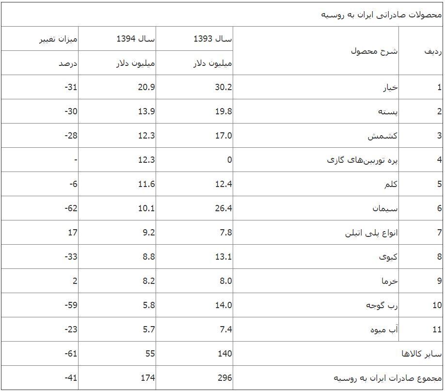 کاهش صادرات محصولات کشاورزی ایران به روسیه با وجود ظرفیتهای فراوان