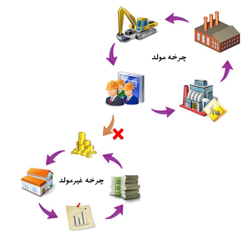 بیتوجهی مسئولین به مسئله مهم «تامین مالی بخشهای تولیدی» موجب ناتوانی در خروج از رکود شده است