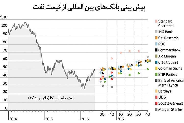 13 پیشبینی از آینده نفت
