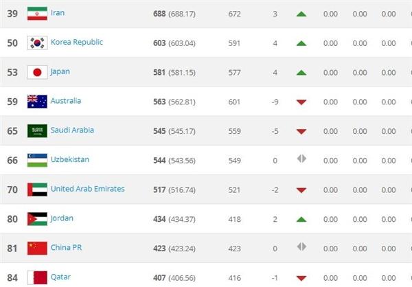 صعود فوتبال ایران به رتبه 39 جهان در جدیدترین رتبه فیفا