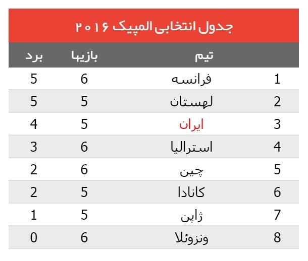 ایران 3 - لهستان 1 / تحقق رویای 52 ساله؛ صعود مقتدارنه والیبال ایران به المپیک